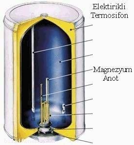 Termosifon nedir